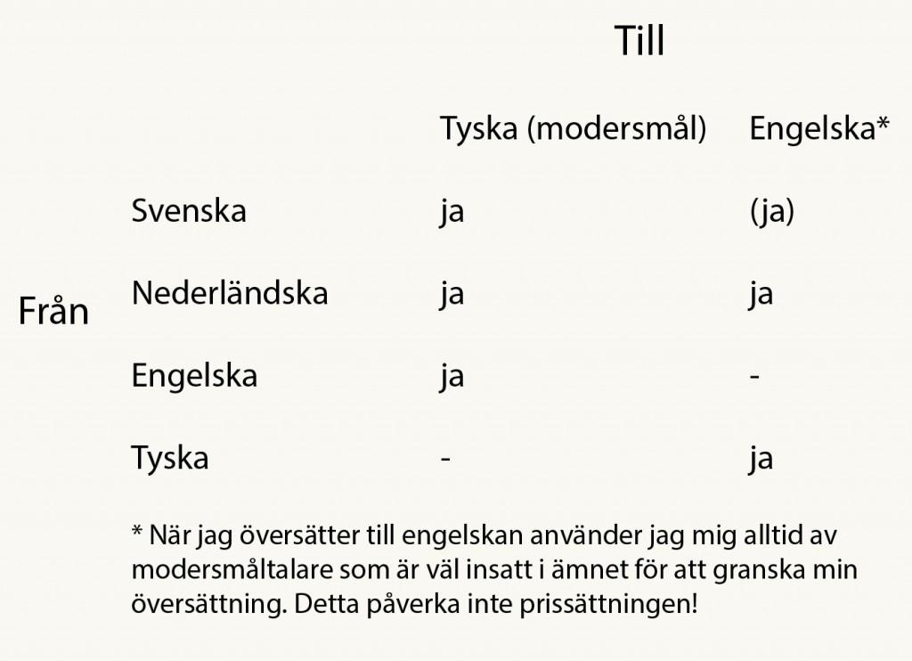 oversattningar_sprakservice_goteborg