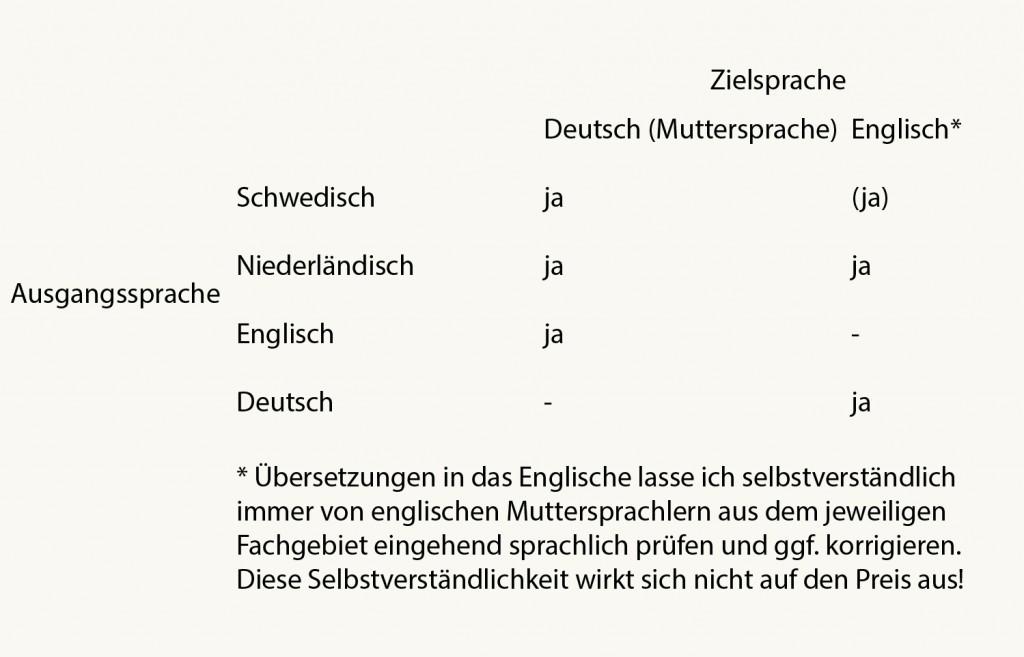 tabell_deutsch
