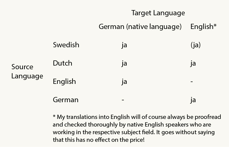 tabell_english