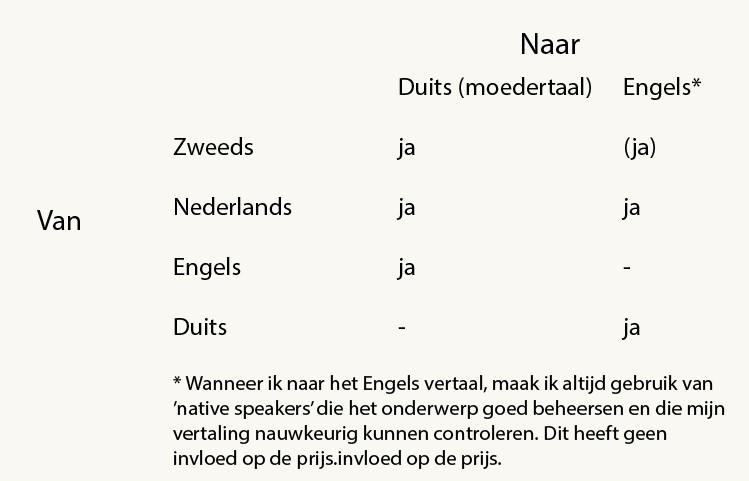 tabell_nederlands